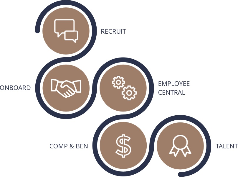 Grafik zum Employee Cycle