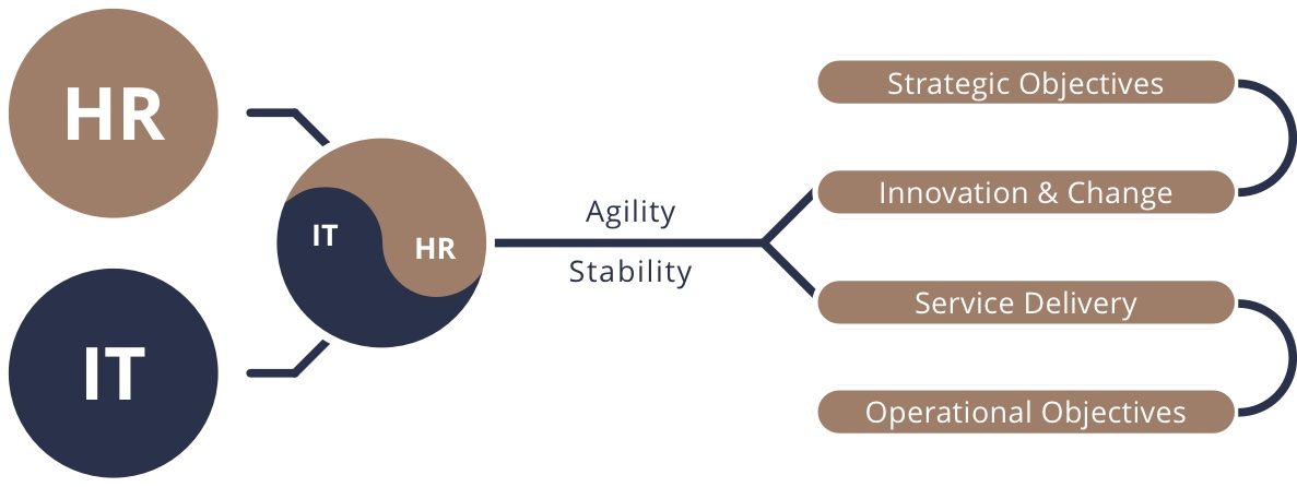 Grafik zur HR-IT-Fusionierung