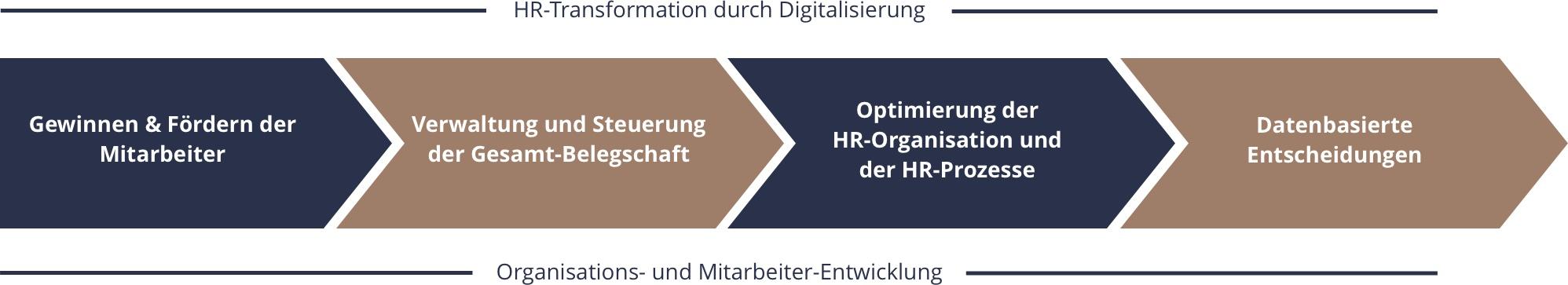 Grafik zur Transformatin durch Digitalisierung